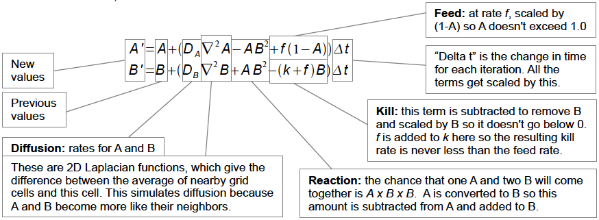 gray-scott reaction-diffusion equations